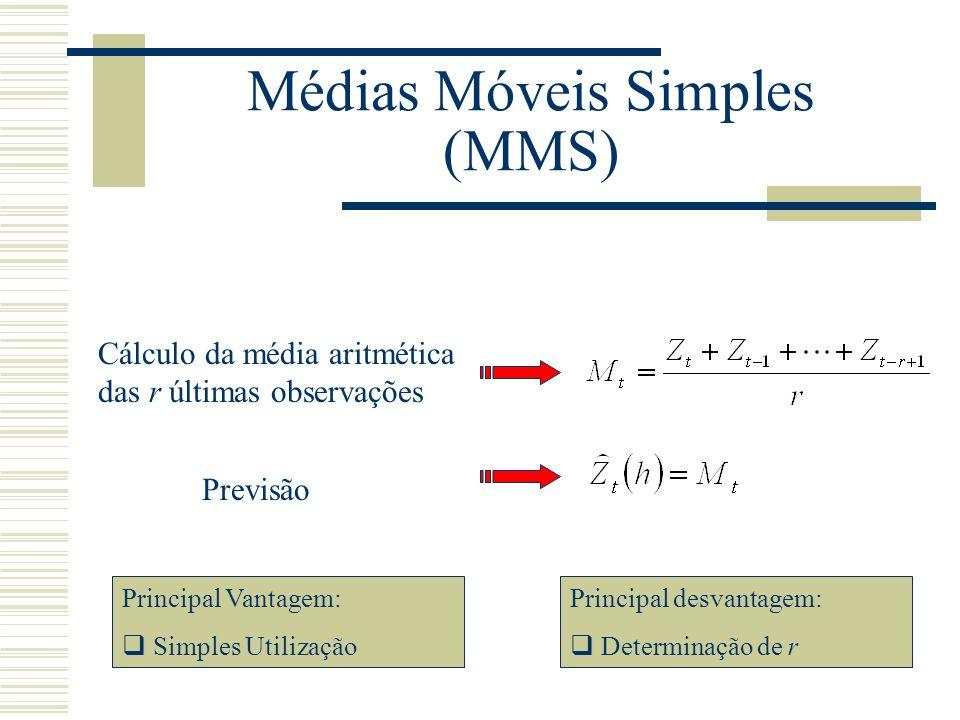Médias Móveis Simples (MMS) Cálculo da média aritmética das r últimas observações Previsão Principal Vantagem: Simples Utilização Principal desvantage