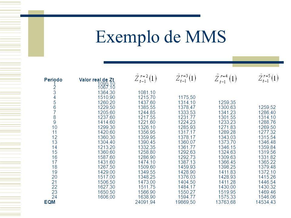Exemplo de MMS
