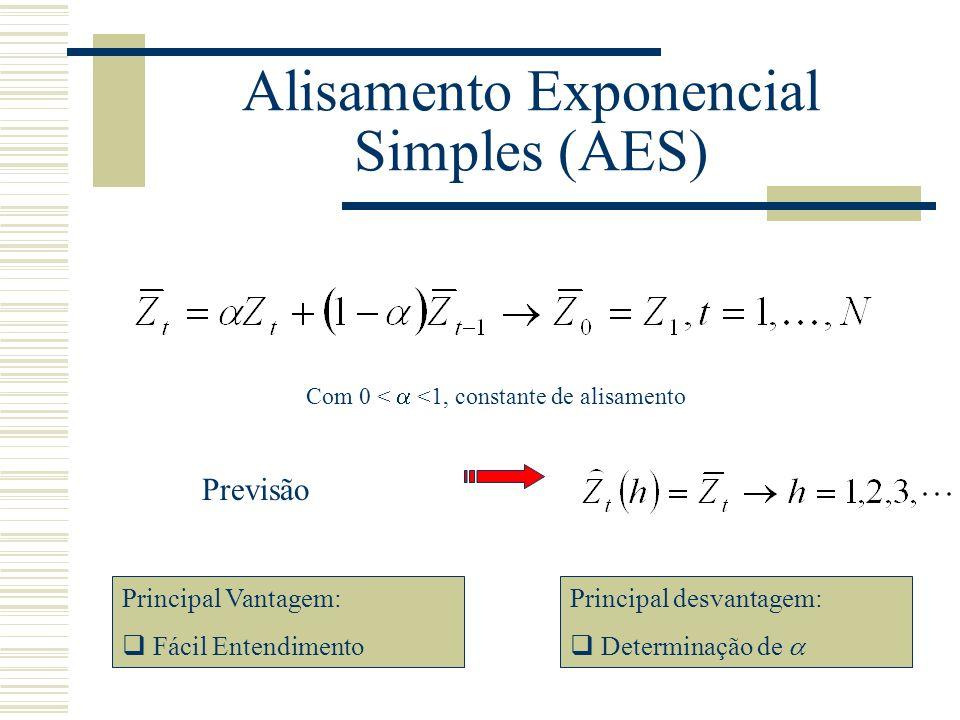 Alisamento Exponencial Simples (AES) Previsão Principal Vantagem: Fácil Entendimento Principal desvantagem: Determinação de Com 0 < <1, constante de a