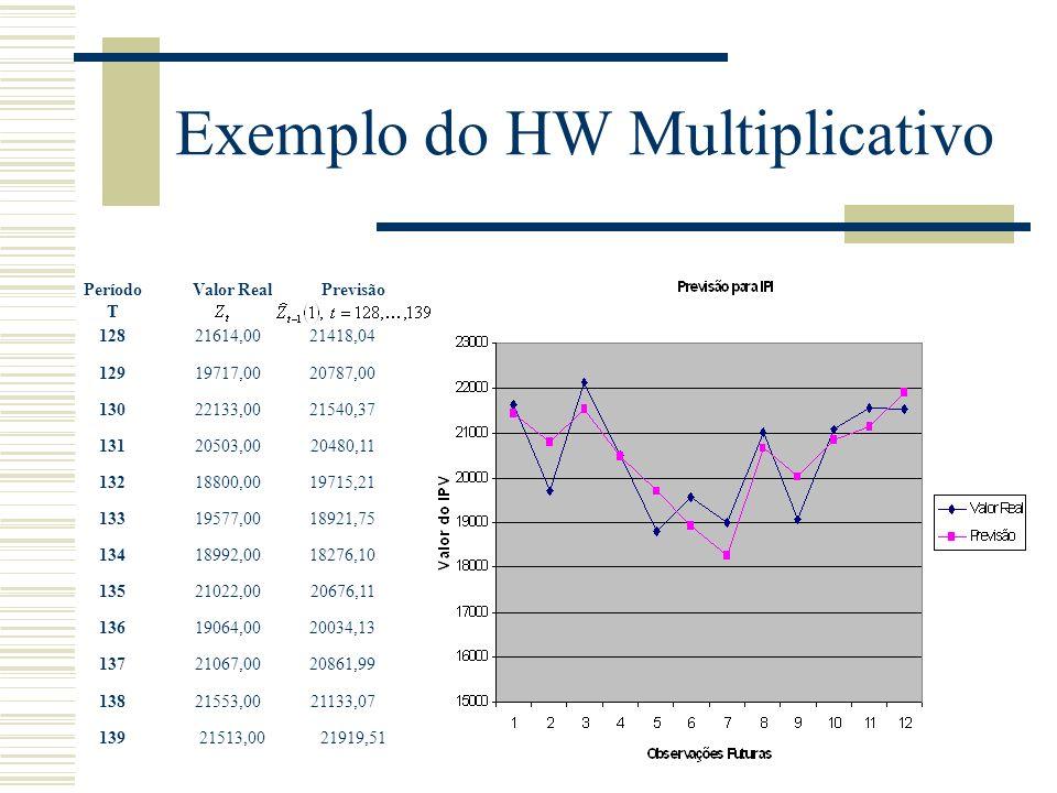 Exemplo do HW Multiplicativo 12821614,0021418,04 12919717,0020787,00 13022133,0021540,37 13120503,0020480,11 13218800,0019715,21 13319577,0018921,75 1