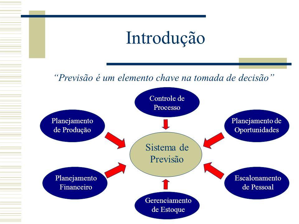 Introdução Previsão é um elemento chave na tomada de decisão Sistema de Previsão Planejamento de Produção Planejamento Financeiro Gerenciamento de Est