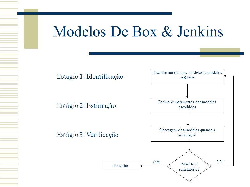 Modelos De Box & Jenkins Modelo é satisfatório? Escolhe um ou mais modelos candidatos ARIMA Estima os parâmetros dos modelos escolhidos Checagem dos m