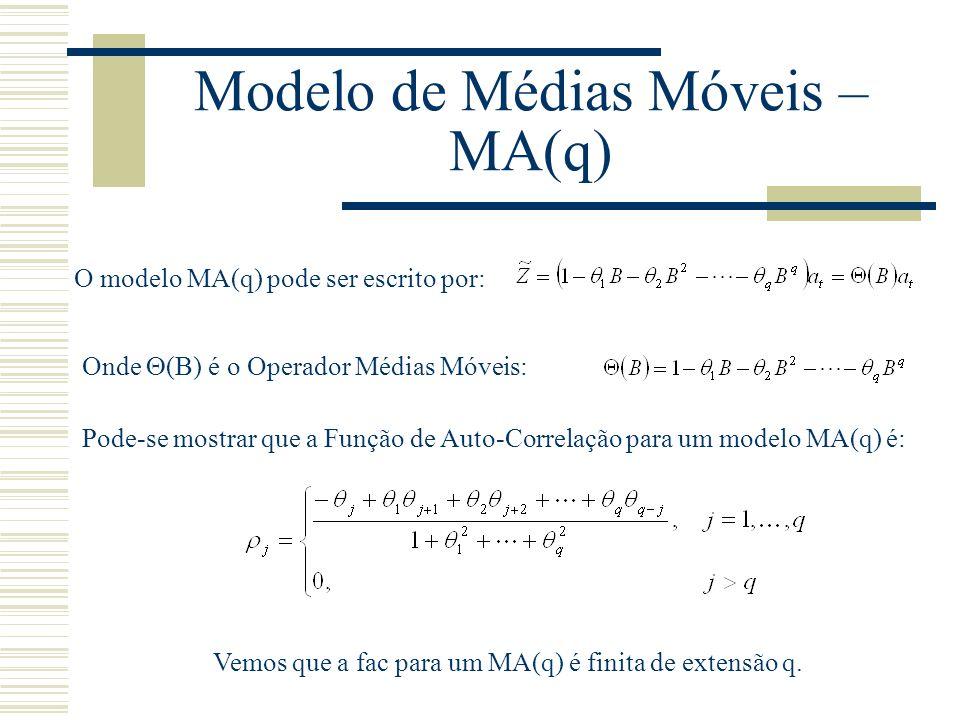 Modelo de Médias Móveis – MA(q) O modelo MA(q) pode ser escrito por: Onde (B) é o Operador Médias Móveis: Pode-se mostrar que a Função de Auto-Correla
