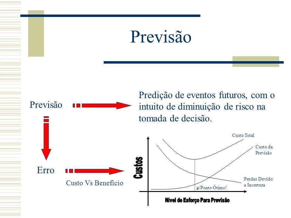 Previsão Predição de eventos futuros, com o intuito de diminuição de risco na tomada de decisão. Erro Ponto Ótimo! Custo da Previsão Custo Total Perda