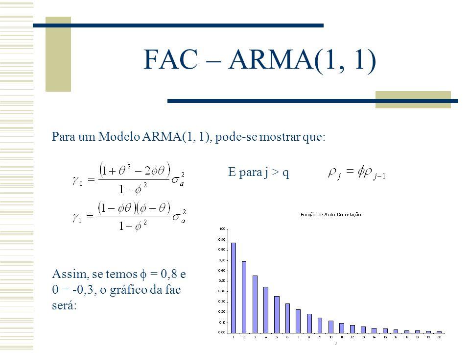FAC – ARMA(1, 1) Para um Modelo ARMA(1, 1), pode-se mostrar que: E para j > q Assim, se temos = 0,8 e = -0,3, o gráfico da fac será: