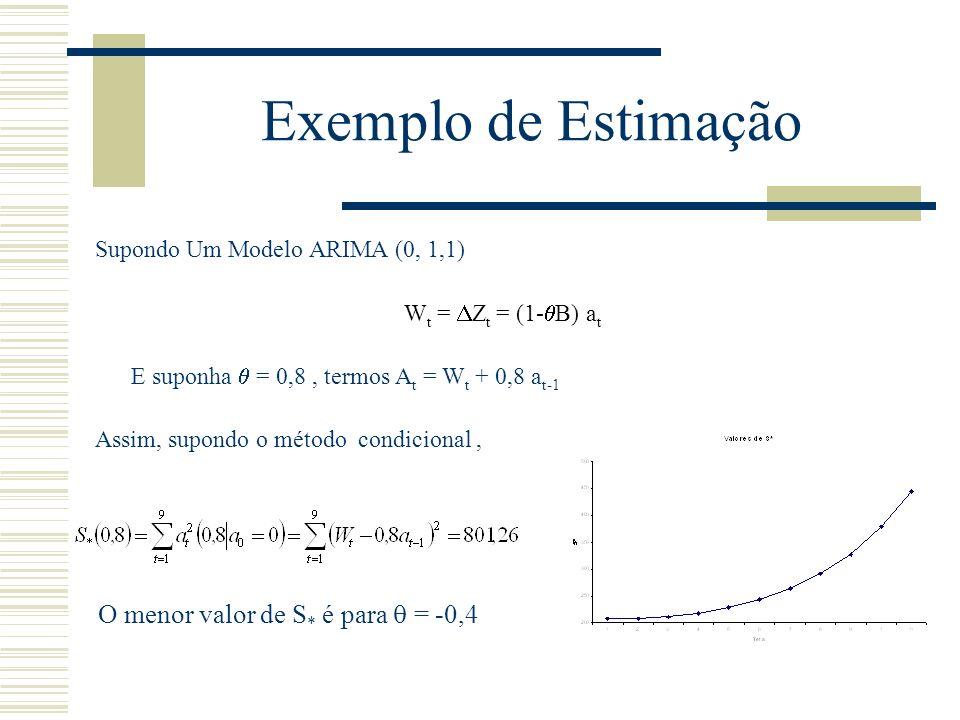 Exemplo de Estimação Supondo Um Modelo ARIMA (0, 1,1) W t = Z t = (1- B) a t E suponha = 0,8, termos A t = W t + 0,8 a t-1 Assim, supondo o método con