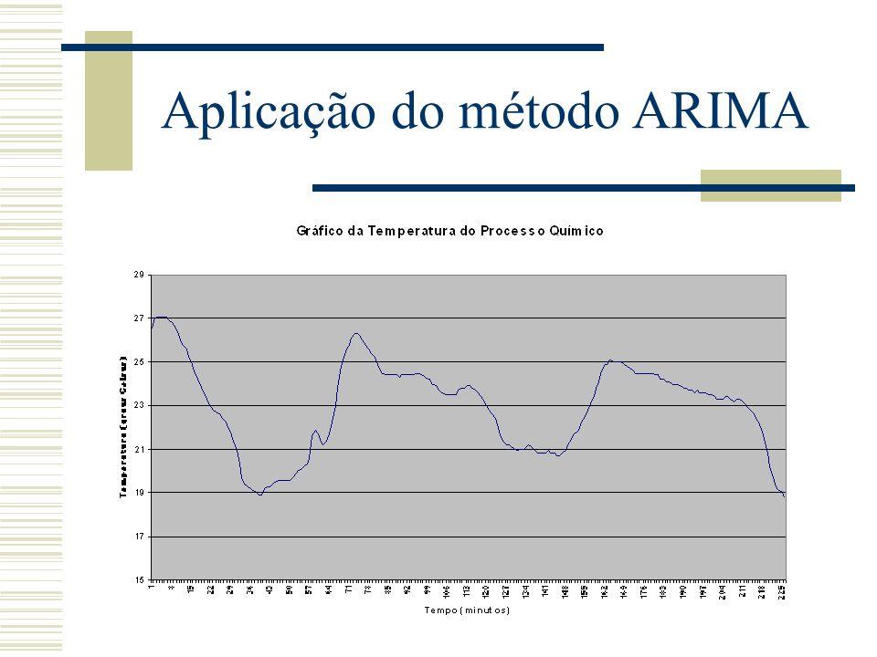 Aplicação do método ARIMA