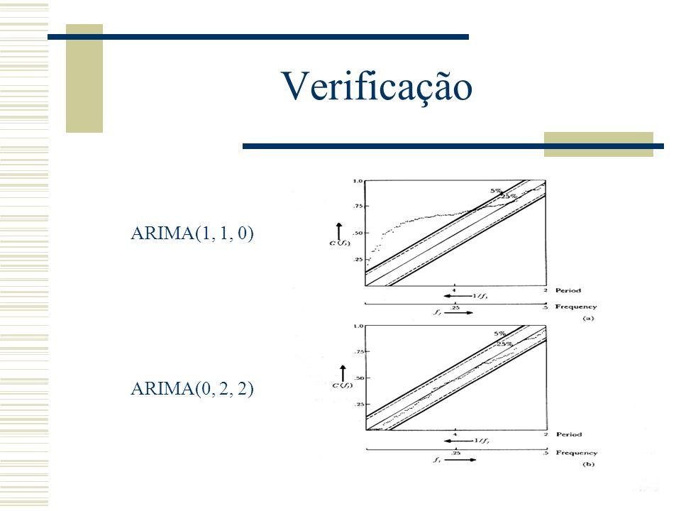 Verificação ARIMA(1, 1, 0) ARIMA(0, 2, 2)