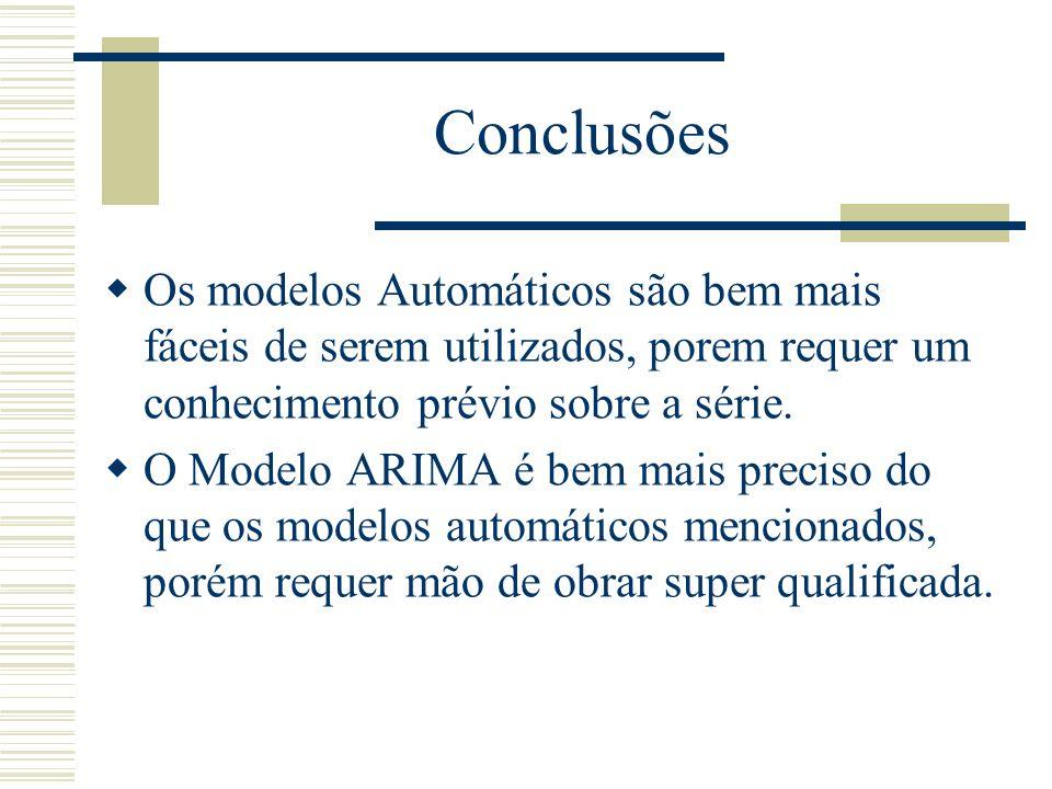 Conclusões Os modelos Automáticos são bem mais fáceis de serem utilizados, porem requer um conhecimento prévio sobre a série. O Modelo ARIMA é bem mai