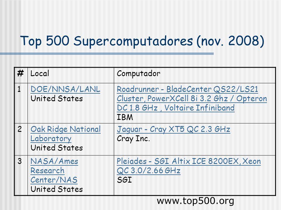 Top 500 Supercomputadores (nov.