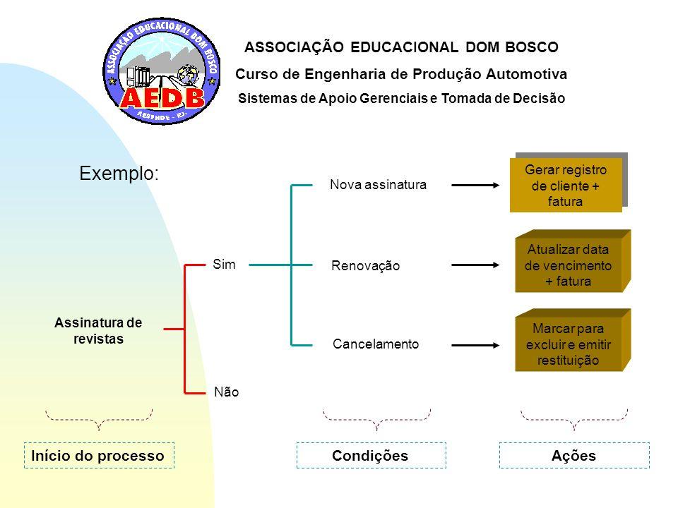ASSOCIAÇÃO EDUCACIONAL DOM BOSCO Curso de Engenharia de Produção Automotiva Sistemas de Apoio Gerenciais e Tomada de Decisão Assinatura de revistas Si