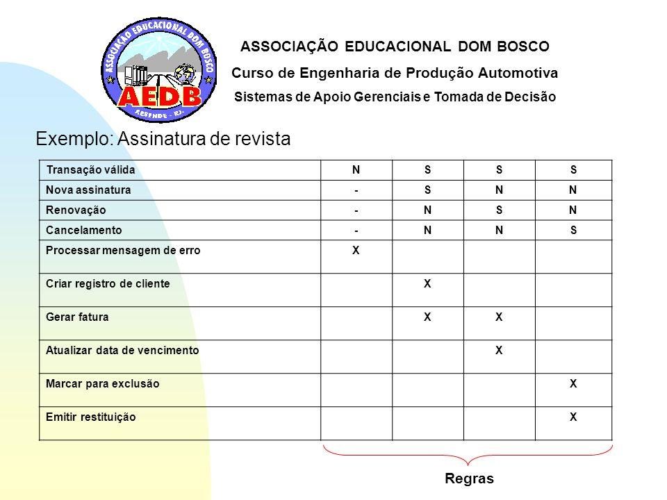 ASSOCIAÇÃO EDUCACIONAL DOM BOSCO Curso de Engenharia de Produção Automotiva Sistemas de Apoio Gerenciais e Tomada de Decisão Exemplo: Assinatura de re