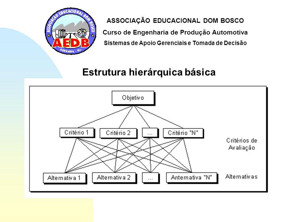 ASSOCIAÇÃO EDUCACIONAL DOM BOSCO Curso de Engenharia de Produção Automotiva Sistemas de Apoio Gerenciais e Tomada de Decisão Estrutura hierárquica bás