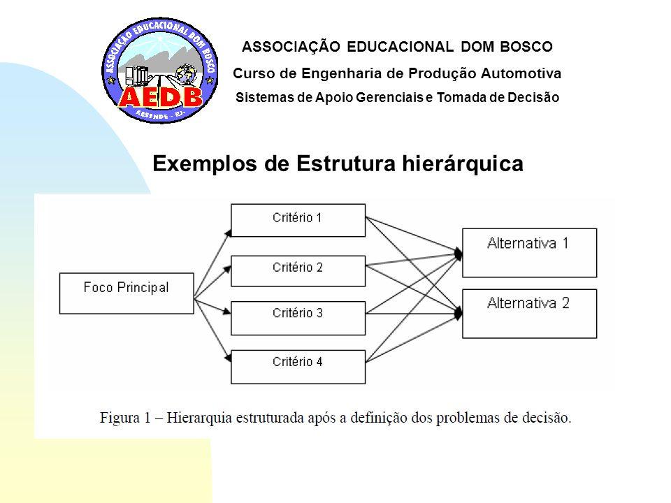 ASSOCIAÇÃO EDUCACIONAL DOM BOSCO Curso de Engenharia de Produção Automotiva Sistemas de Apoio Gerenciais e Tomada de Decisão Exemplos de Estrutura hie