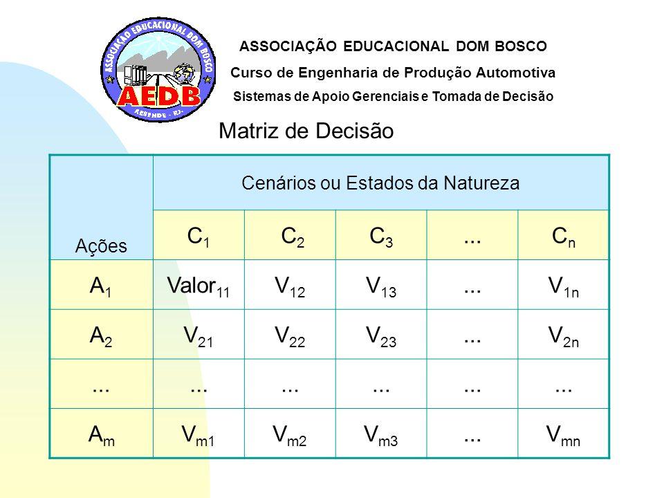 ASSOCIAÇÃO EDUCACIONAL DOM BOSCO Curso de Engenharia de Produção Automotiva Sistemas de Apoio Gerenciais e Tomada de Decisão Sistema de Decisão Matriz de Decisão Árvore de Decisão Tabela de Decisão Analytic Hierarchy Process (AHP)