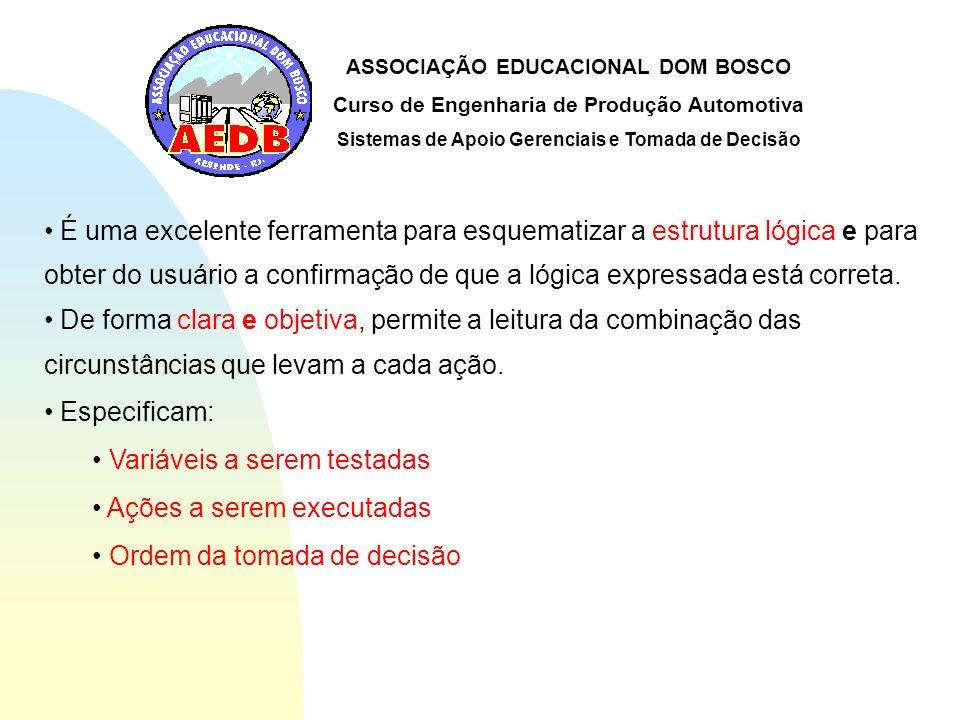 ASSOCIAÇÃO EDUCACIONAL DOM BOSCO Curso de Engenharia de Produção Automotiva Sistemas de Apoio Gerenciais e Tomada de Decisão Nome do processo Condição 1 Condição 2 Ações...