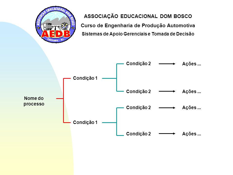 ASSOCIAÇÃO EDUCACIONAL DOM BOSCO Curso de Engenharia de Produção Automotiva Sistemas de Apoio Gerenciais e Tomada de Decisão Nome do processo Condição