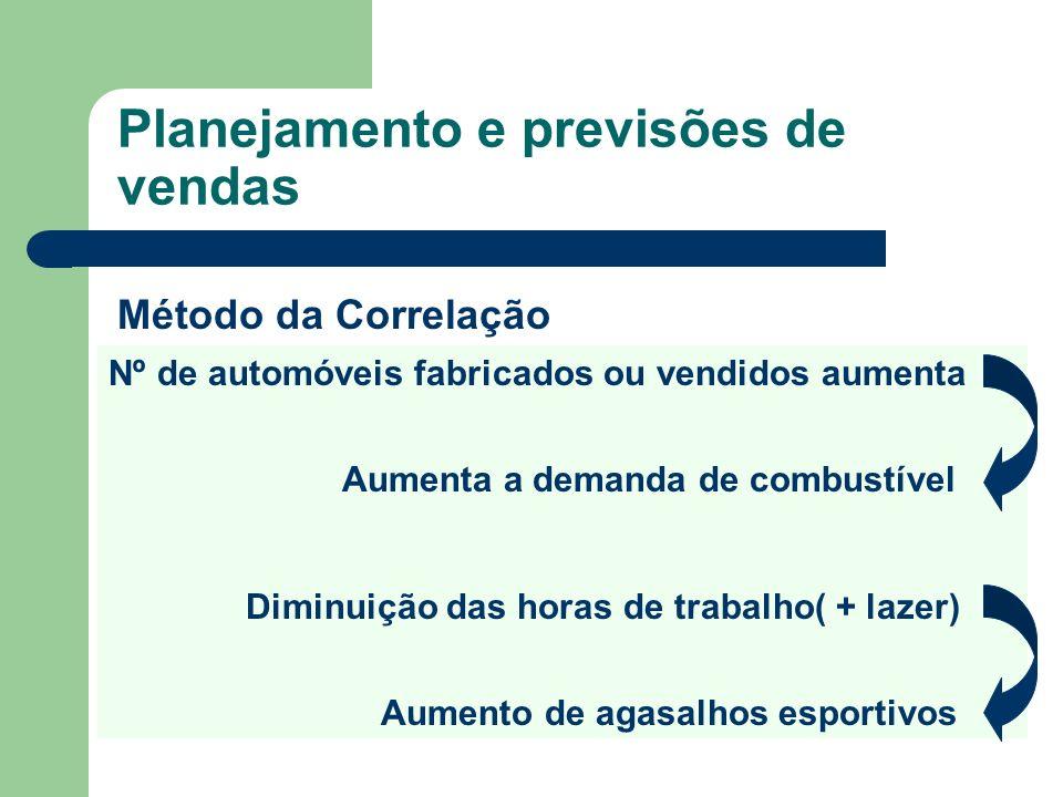 Planejamento e previsões de vendas Nº de automóveis fabricados ou vendidos aumenta Aumenta a demanda de combustível Diminuição das horas de trabalho(