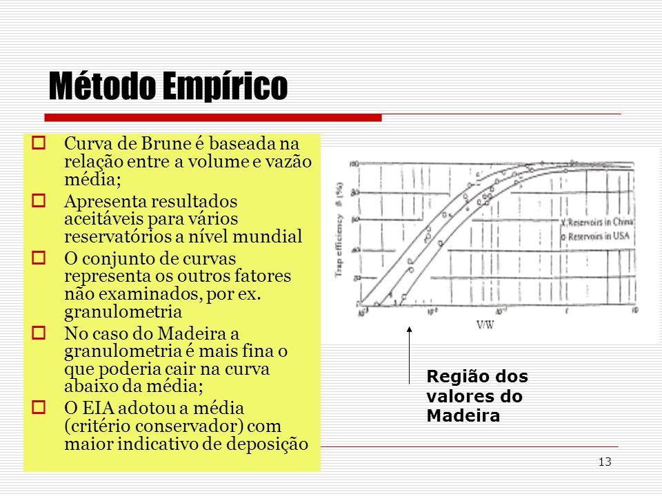 13 Método Empírico Curva de Brune é baseada na relação entre a volume e vazão média; Apresenta resultados aceitáveis para vários reservatórios a nível