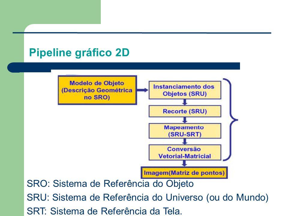 SRO: Sistema de Referência do Objeto SRU: Sistema de Referência do Universo (ou do Mundo) SRT: Sistema de Referência da Tela.