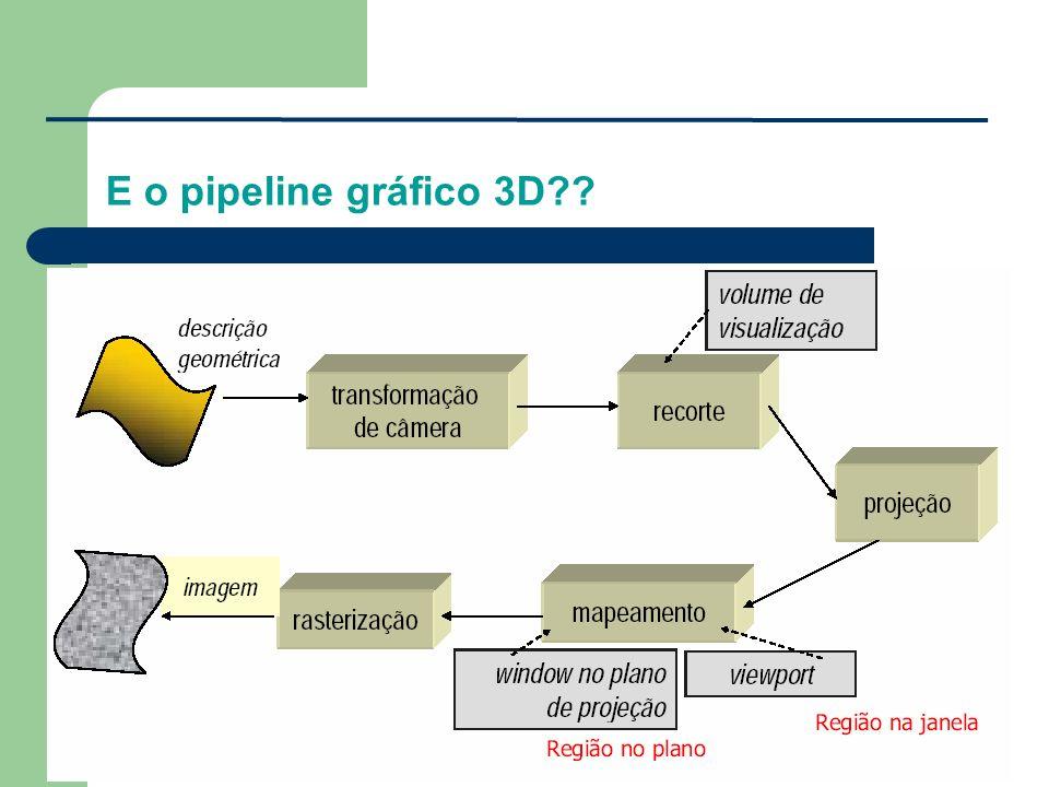 E o pipeline gráfico 3D??