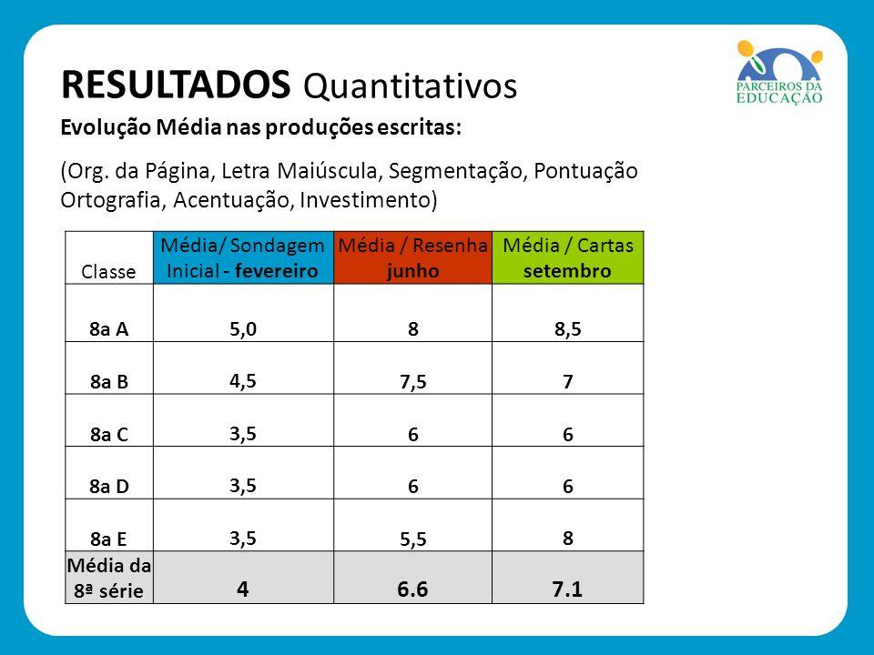 RESULTADOS Quantitativos Classe Média/ Sondagem Inicial - fevereiro Média / Resenha junho Média / Cartas setembro 8a A 5,088,5 8a B 4,57,57 8a C 3,566