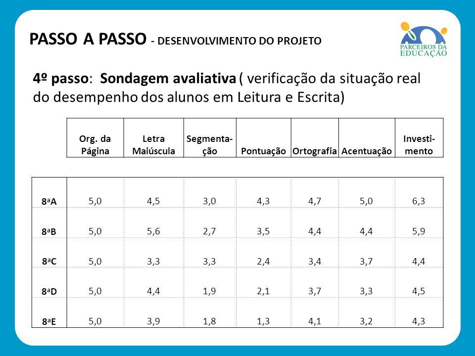 4º passo: Sondagem avaliativa ( verificação da situação real do desempenho dos alunos em Leitura e Escrita) PASSO A PASSO - DESENVOLVIMENTO DO PROJETO
