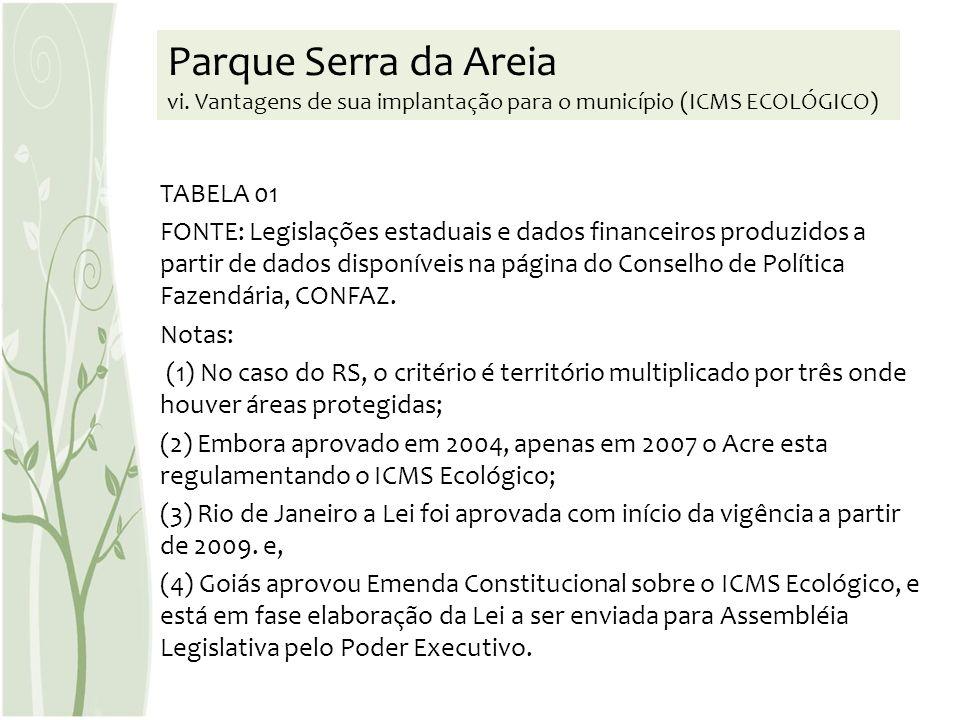 TABELA 01 FONTE: Legislações estaduais e dados financeiros produzidos a partir de dados disponíveis na página do Conselho de Política Fazendária, CONF