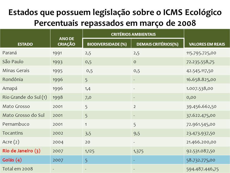 ESTADO ANO DE CRIAÇÃO CRITÉRIOS AMBIENTAIS VALORES EM REAIS BIODIVERSIDADE (%)DEMAIS CRITÉRIOS(%) Paraná19912,5 115.795.725,00 São Paulo19930,5072.235