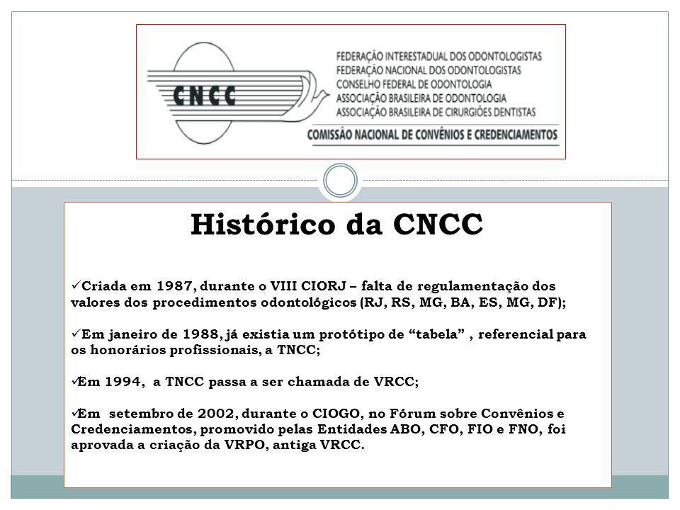 Histórico da CNCC Criada em 1987, durante o VIII CIORJ – falta de regulamentação dos valores dos procedimentos odontológicos (RJ, RS, MG, BA, ES, MG,
