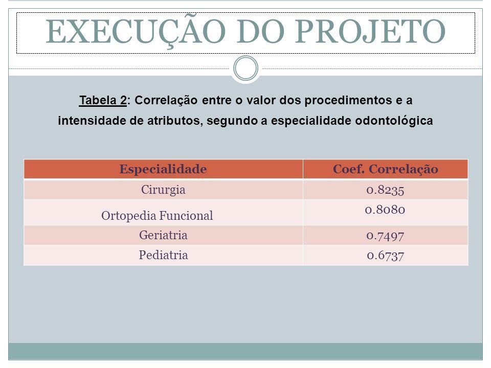 EXECUÇÃO DO PROJETO Especialidade Coef. Correlação Cirurgia0.8235 Ortopedia Funcional 0.8080 Geriatria0.7497 Pediatria0.6737 Tabela 2: Correlação entr