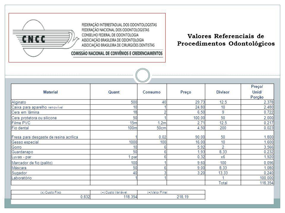 Valores Referenciais de Procedimentos Odontológicos Preço/ MaterialQuantConsumoPreçoDivisorUnid/ Porção Alginato5004029,7312,52,378 Caixa para aparelh
