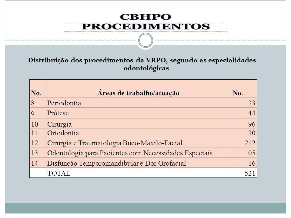 Distribuição dos procedimentos da VRPO, segundo as especialidades odontológicas No.Áreas de trabalho/atuaçãoNo. 8Periodontia33 9 Prótese44 10Cirurgia9