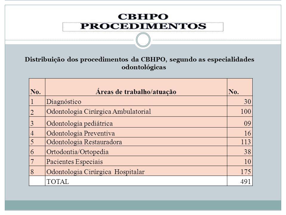 Distribuição dos procedimentos da CBHPO, segundo as especialidades odontológicas No.Áreas de trabalho/atuaçãoNo. 1Diagnóstico30 2 Odontologia Cirúrgic
