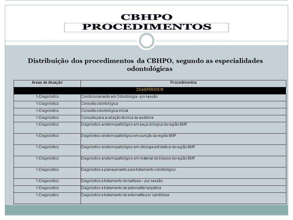 Distribuição dos procedimentos da CBHPO, segundo as especialidades odontológicas Áreas de AtuaçãoProcedimentos DIAGNÓSTICO 1-DiagnósticoCondicionament
