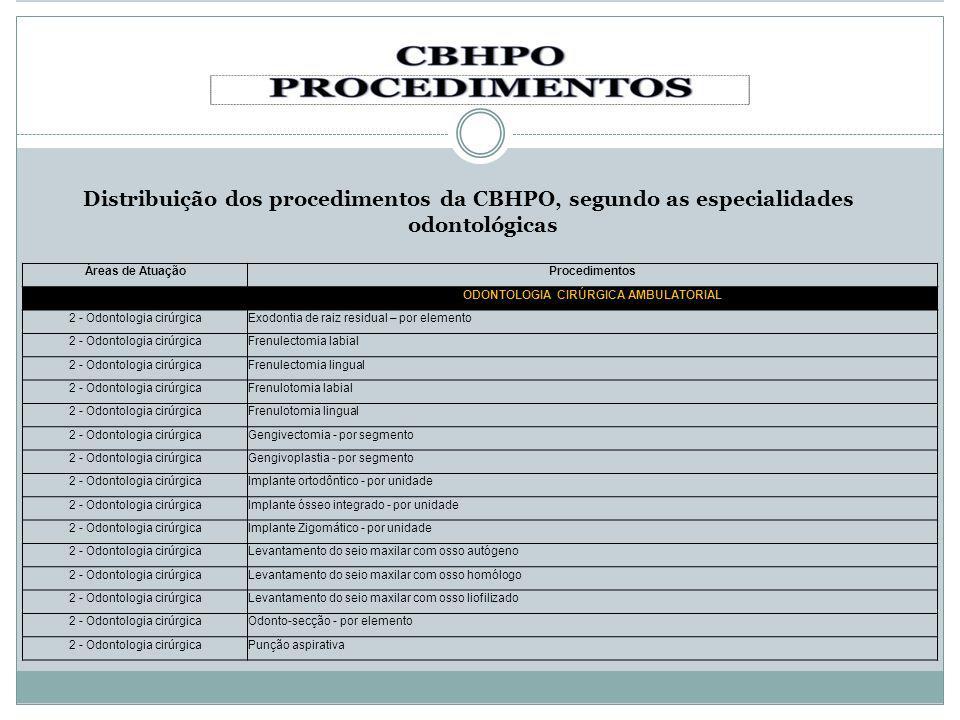Distribuição dos procedimentos da CBHPO, segundo as especialidades odontológicas Áreas de AtuaçãoProcedimentos ODONTOLOGIA CIRÚRGICA AMBULATORIAL 2 -