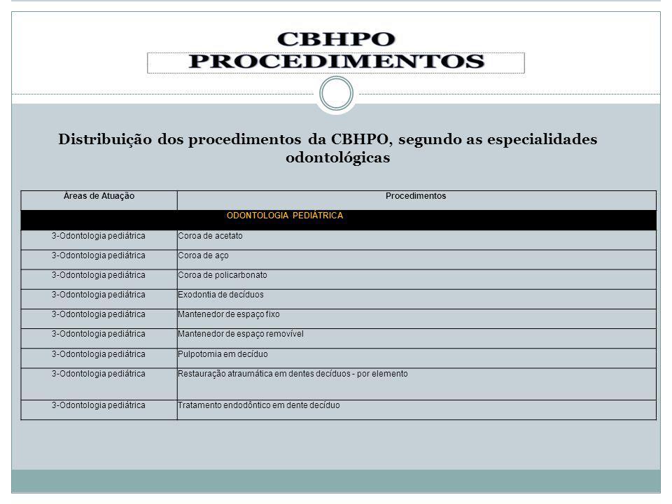 Distribuição dos procedimentos da CBHPO, segundo as especialidades odontológicas Áreas de AtuaçãoProcedimentos ODONTOLOGIA PEDIÁTRICA 3-Odontologia pe