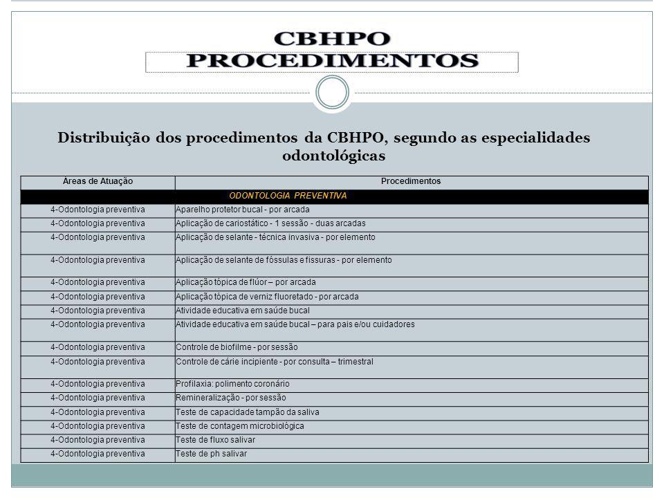 Distribuição dos procedimentos da CBHPO, segundo as especialidades odontológicas Áreas de AtuaçãoProcedimentos ODONTOLOGIA PREVENTIVA 4-Odontologia pr