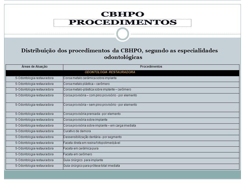 Distribuição dos procedimentos da CBHPO, segundo as especialidades odontológicas Áreas de AtuaçãoProcedimentos ODONTOLOGIA RESTAURADORA 5-Odontologia