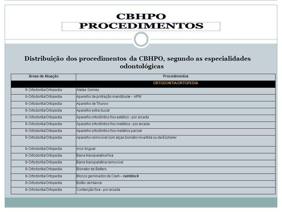 Distribuição dos procedimentos da CBHPO, segundo as especialidades odontológicas Áreas de AtuaçãoProcedimentos ORTODONTIA/ORTOPEDIA 6-Ortodontia/Ortop