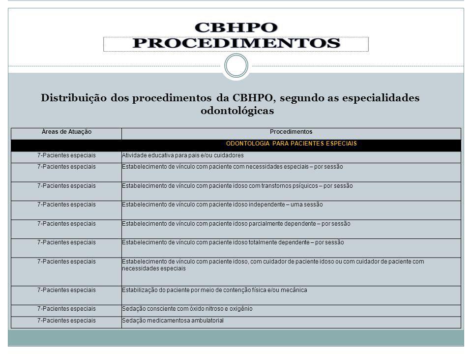 Distribuição dos procedimentos da CBHPO, segundo as especialidades odontológicas Áreas de AtuaçãoProcedimentos ODONTOLOGIA PARA PACIENTES ESPECIAIS 7-