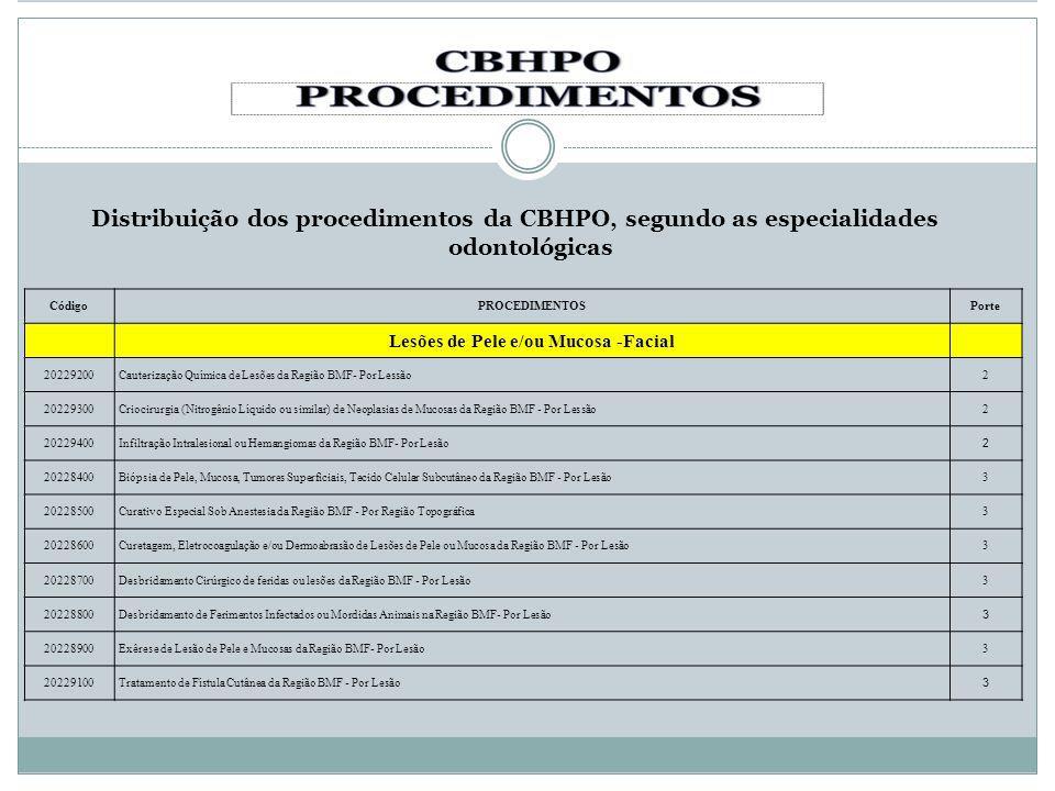 Distribuição dos procedimentos da CBHPO, segundo as especialidades odontológicas CódigoPROCEDIMENTOSPorte Lesões de Pele e/ou Mucosa -Facial 20229200C