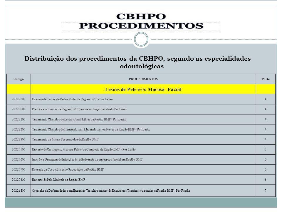Distribuição dos procedimentos da CBHPO, segundo as especialidades odontológicas CódigoPROCEDIMENTOSPorte Lesões de Pele e/ou Mucosa -Facial 20227800E