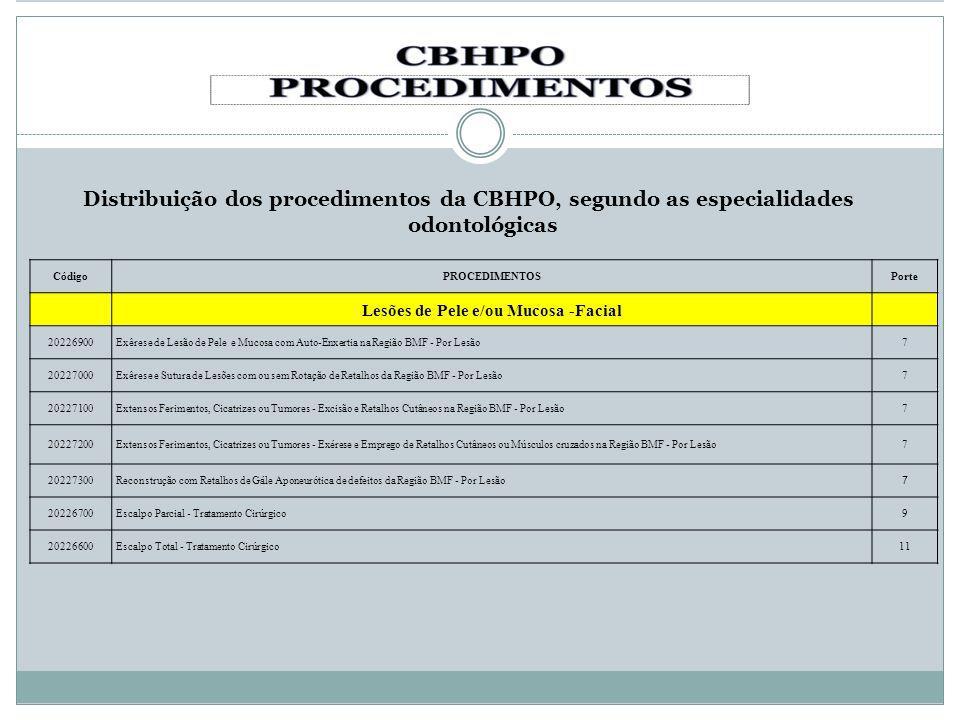 Distribuição dos procedimentos da CBHPO, segundo as especialidades odontológicas CódigoPROCEDIMENTOSPorte Lesões de Pele e/ou Mucosa -Facial 20226900E