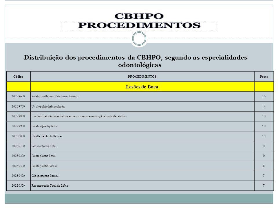 Distribuição dos procedimentos da CBHPO, segundo as especialidades odontológicas CódigoPROCEDIMENTOSPorte Lesões de Boca 20229600Palatoplastia com Ret