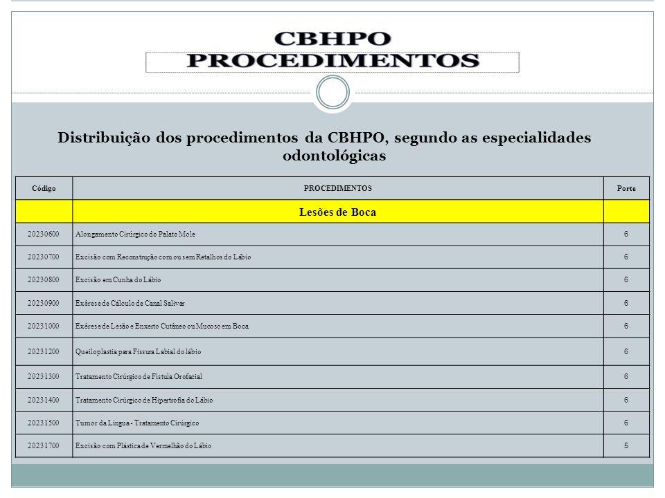 Distribuição dos procedimentos da CBHPO, segundo as especialidades odontológicas CódigoPROCEDIMENTOSPorte Lesões de Boca 20230600Alongamento Cirúrgico
