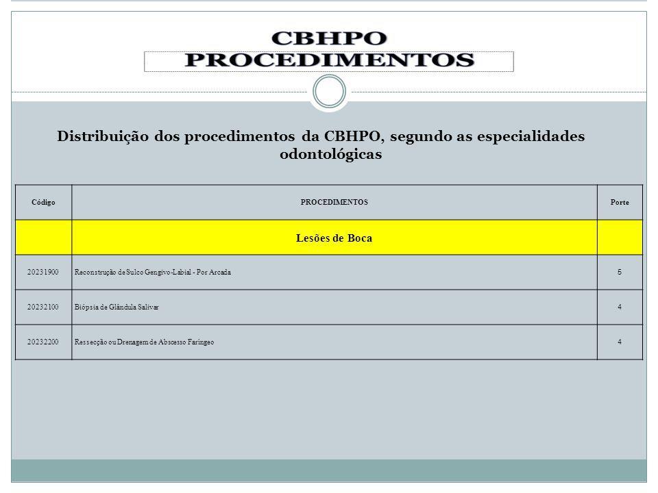 Distribuição dos procedimentos da CBHPO, segundo as especialidades odontológicas CódigoPROCEDIMENTOSPorte Lesões de Boca 20231900Reconstrução de Sulco