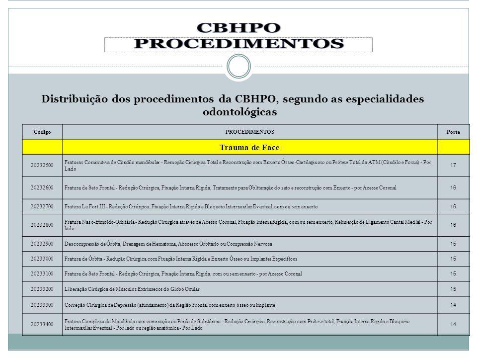 Distribuição dos procedimentos da CBHPO, segundo as especialidades odontológicas CódigoPROCEDIMENTOSPorte Trauma de Face 20232500 Fraturas Cominutiva