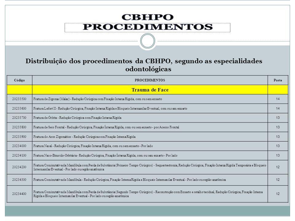 Distribuição dos procedimentos da CBHPO, segundo as especialidades odontológicas CódigoPROCEDIMENTOSPorte Trauma de Face 20233500Fratura de Zigoma (Ma