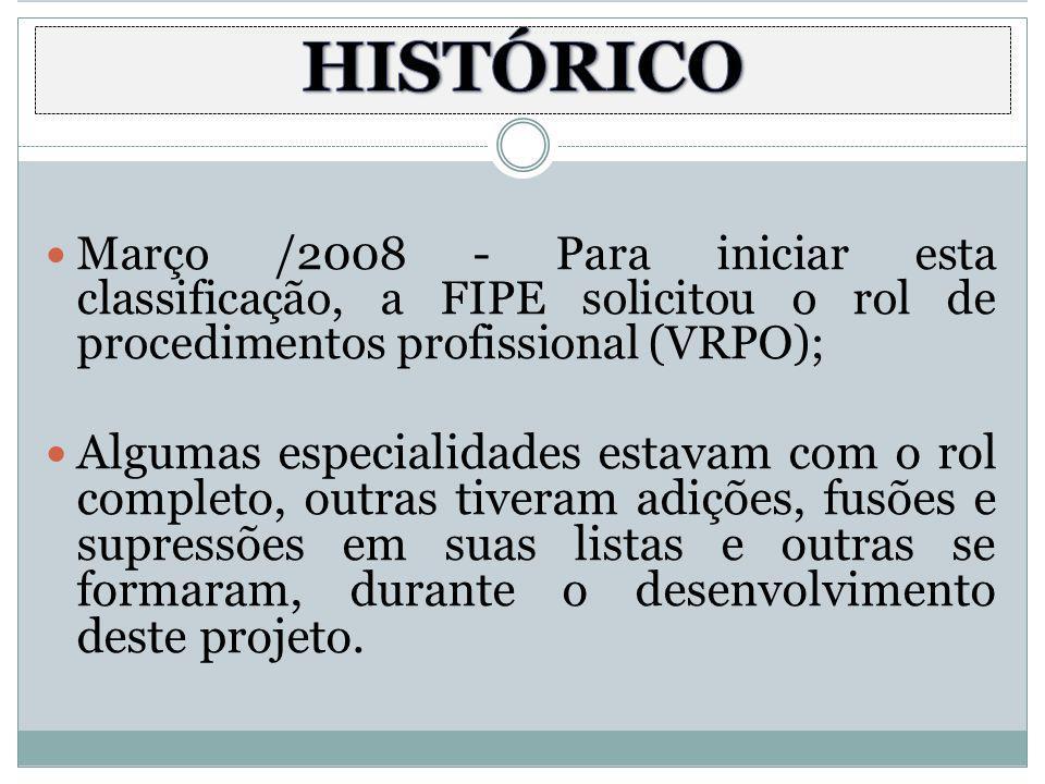 Março /2008 - Para iniciar esta classificação, a FIPE solicitou o rol de procedimentos profissional (VRPO); Algumas especialidades estavam com o rol c